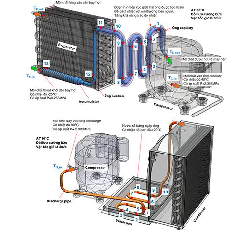 R&D Tủ lạnh